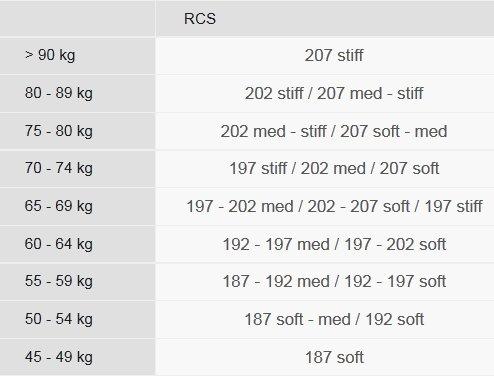 Izmēru tabula