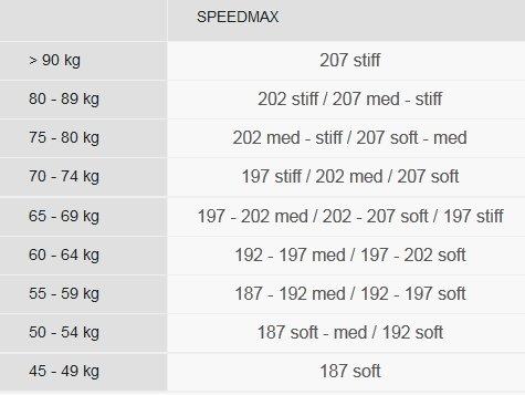 Fischer Speedmax Classic Plus size chart
