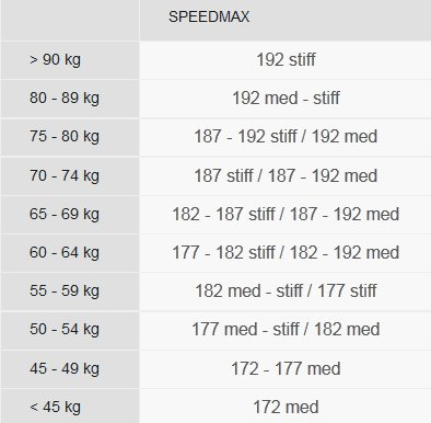 Speedmax size chart