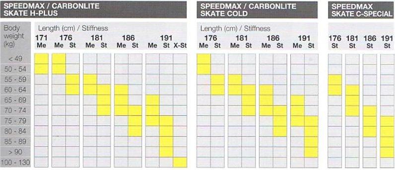 Fischer Speedmax, Carbonlite Skate Size Chart